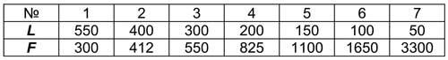 Таблица 1. Характеристики трубок направленного микрофона